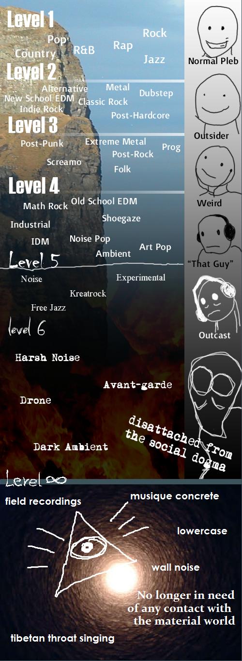 Levels of musical taste (lähde: tuntematon)