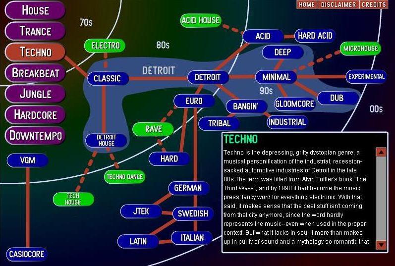 Ote elektronisen musiikin historiasta: teknon taksonomia Ishkur's Guide to Electronic Musicissa