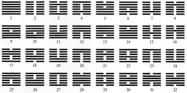 Yijingin 32 ensimmäistä heksagrammia.