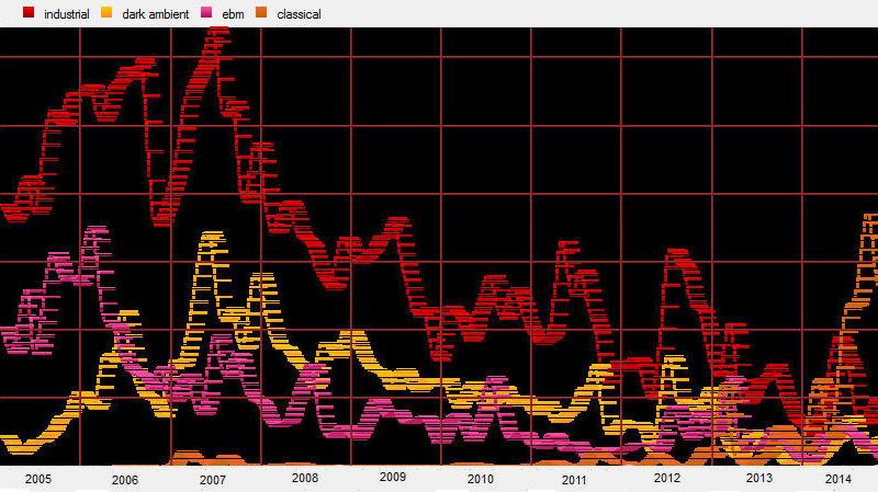 Valikoitujen genrejen kuuntelumäärien muutos vuosina 2005-2014