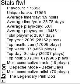 Last.fm-statistiikkaa ajalta 20.2.2005-7.11.2014