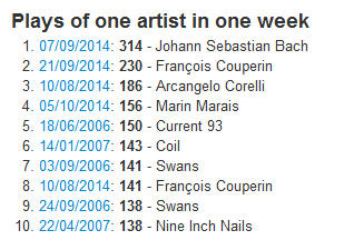 Plays of one artist in one week (Last.fm Explorer)