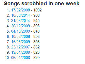 Songs scrobbled in one week (Last.fm Explorer)