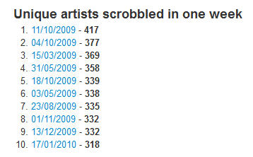 Unique artists scrobbled per week (via Last.fm Explorer)