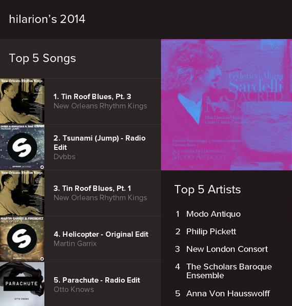 Vuonna 2014 eniten Spotifyssa kuuntelemani raidat ja artistit