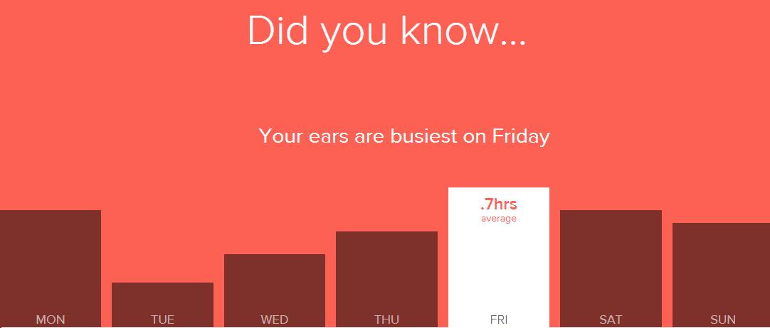 Spotify-kuuntelujeni jakautuminen viikonpäivän mukaan