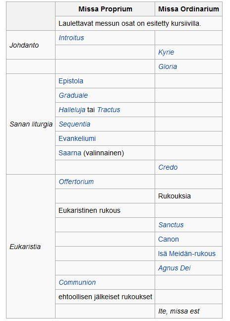 Katolisen messun osat (taulukko Wikipediasta)