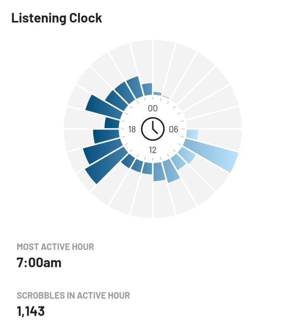 Kaavio kuuntelemani musiikin jakautumisesta tunneittain vuonna 2020
